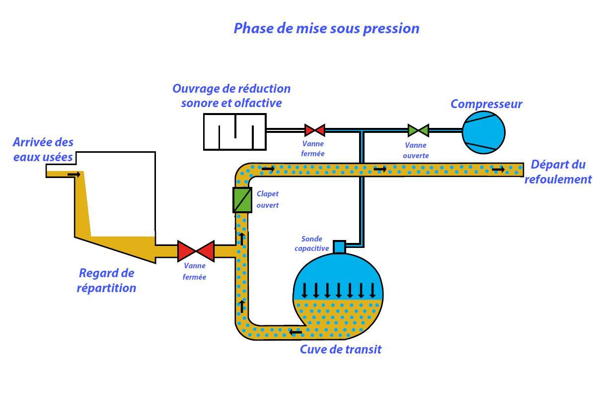 Principe de fonctionnement equipements pour r seaux d - Clapet anti retour eaux usees ...