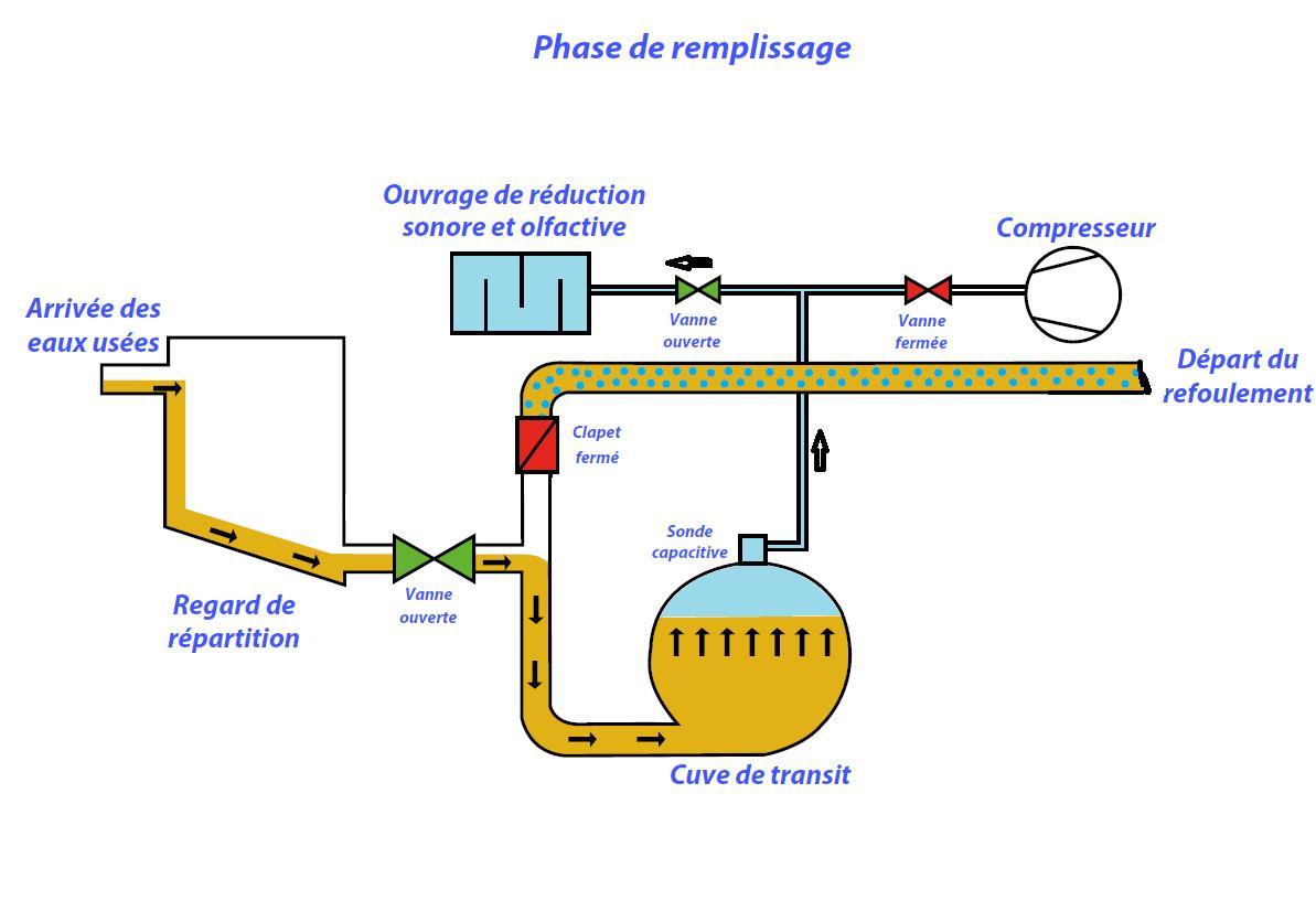 Principe de fonctionnement equipements pour r seaux d for Assainissement air maison